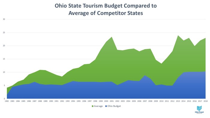 State Tourism Budget Historical Comparison